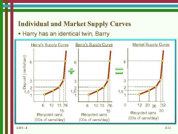 Individual and Market Supply Curves § Harry has an identical twin, Barry Deposit (cents/can)