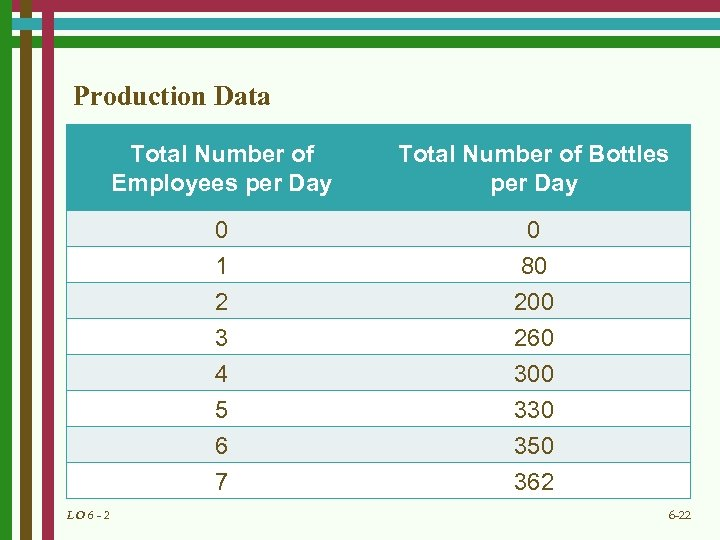 Production Data Total Number of Employees per Day 0 1 0 80 2 3
