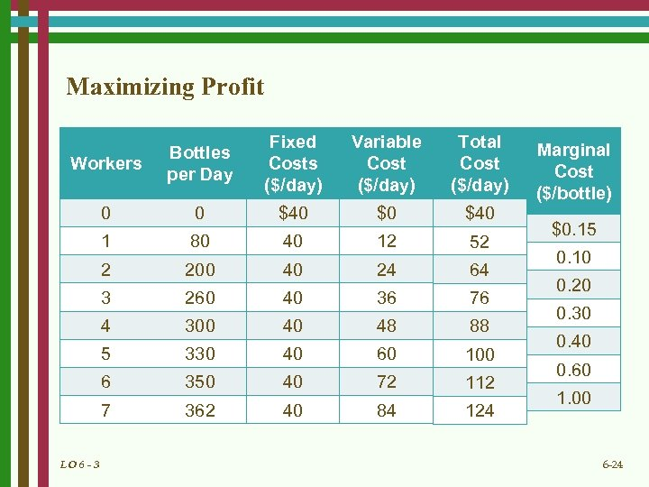 Maximizing Profit Workers Bottles per Day Fixed Costs ($/day) Variable Cost ($/day) Total Cost