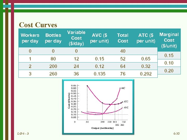 Cost Curves Workers per day Bottles per day Variable Cost ($/day) 0 0 0