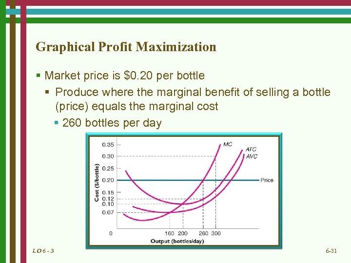 Graphical Profit Maximization § Market price is $0. 20 per bottle § Produce where
