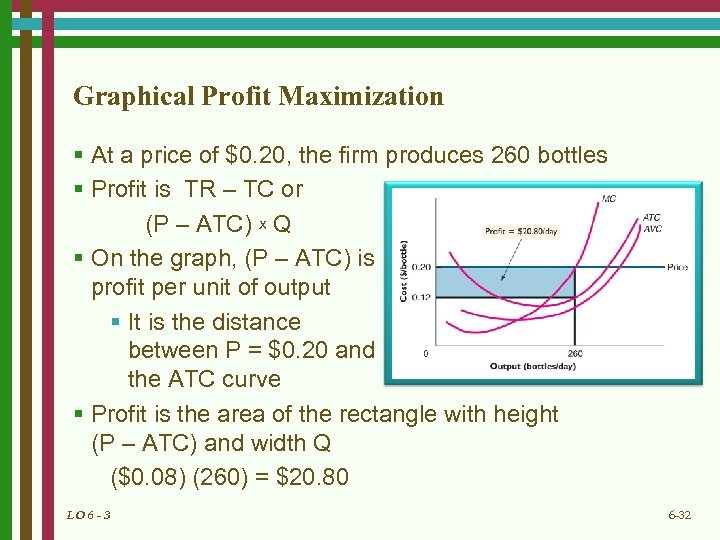 Graphical Profit Maximization § At a price of $0. 20, the firm produces 260
