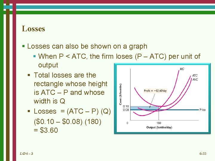 Losses § Losses can also be shown on a graph § When P <