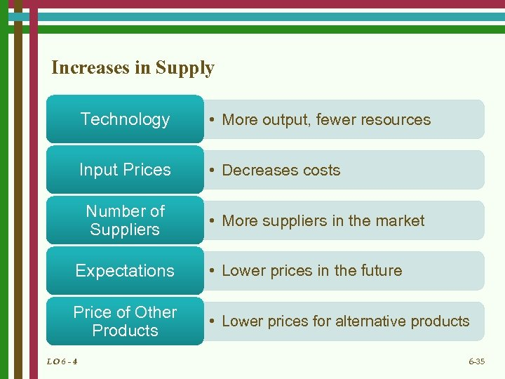 Increases in Supply Technology • More output, fewer resources Input Prices • Decreases costs
