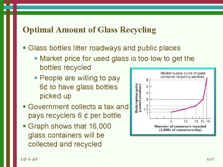 Optimal Amount of Glass Recycling § Glass bottles litter roadways and public places §