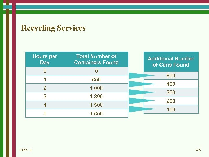 Recycling Services Hours per Day 0 0 1 600 2 1, 000 3 1,