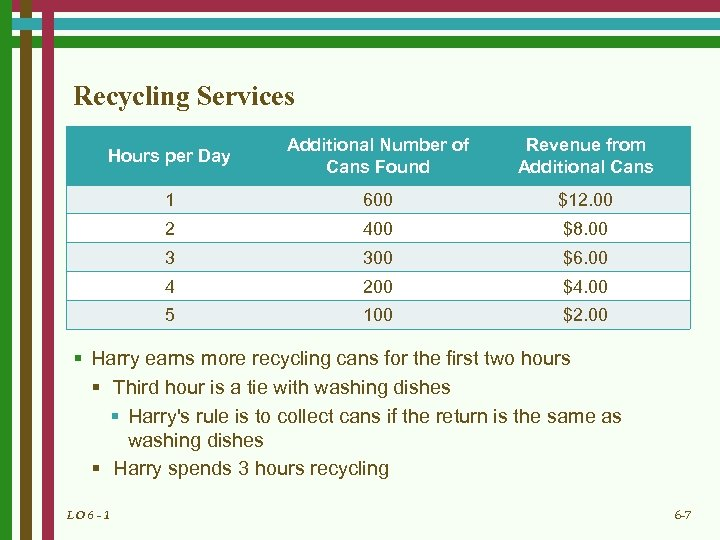 Recycling Services Hours per Day Additional Number of Cans Found Revenue from Additional Cans