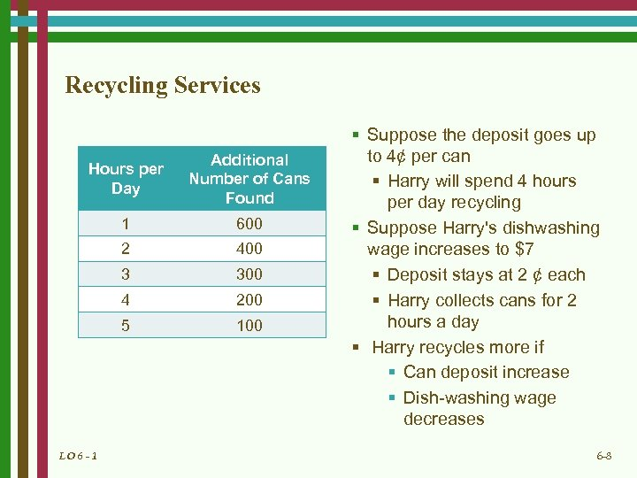 Recycling Services Hours per Day Additional Number of Cans Found 1 600 2 400
