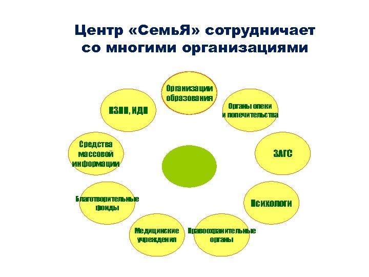 Центр «Семь. Я» сотрудничает со многими организациями Организации образования КЗПН, ИДН Органы опеки и