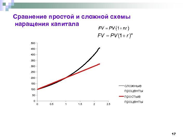Сравнение простой и сложной схемы наращения капитала 500 450 400 350 300 250 200