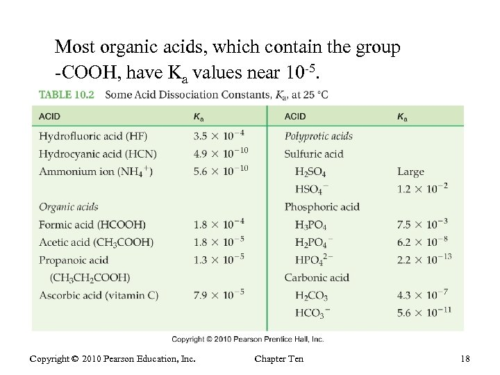 Most organic acids, which contain the group -COOH, have Ka values near 10 -5.
