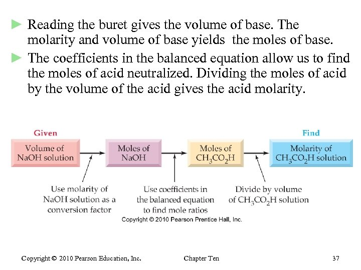 ► Reading the buret gives the volume of base. The molarity and volume of