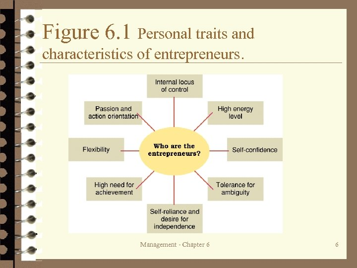 Figure 6. 1 Personal traits and characteristics of entrepreneurs. Management - Chapter 6 6