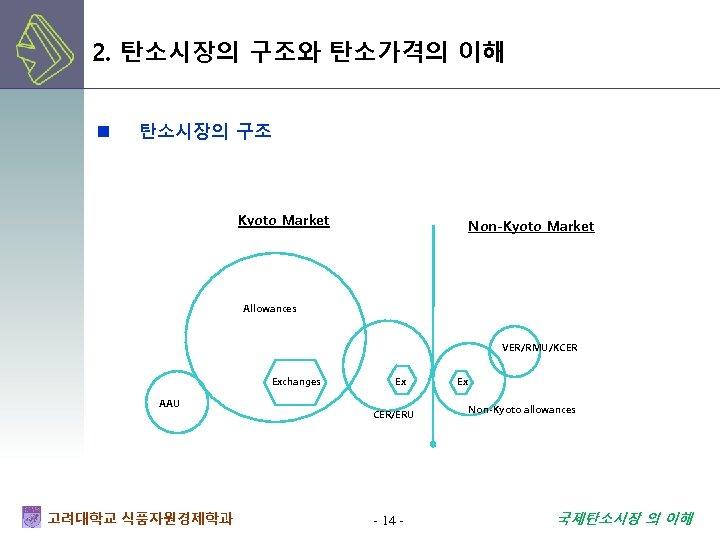 2. 탄소시장의 구조와 탄소가격의 이해 n 탄소시장의 구조 Kyoto Market Non-Kyoto Market Allowances VER/RMU/KCER