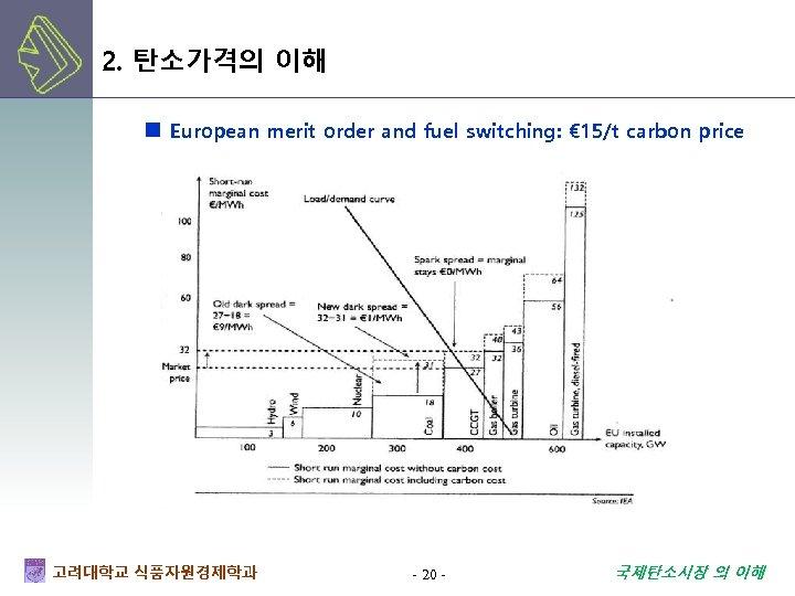 2. 탄소가격의 이해 European merit order and fuel switching: € 15/t carbon price 고려대학교