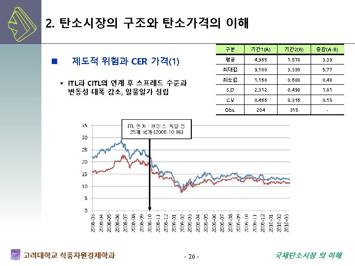 2. 탄소시장의 구조와 탄소가격의 이해 구분 - 26 - 1. 578 3. 39 9.