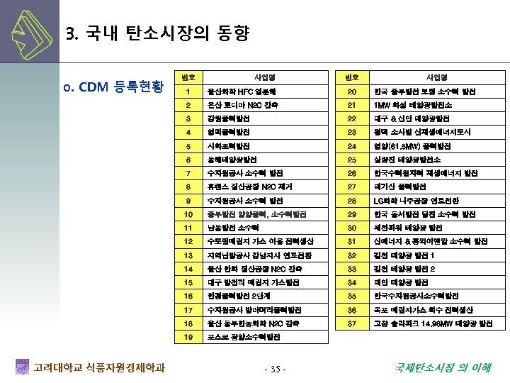 3. 국내 탄소시장의 동향 o. CDM 등록현황 번호 사업명 울산화학 HFC 열분해 20 한국