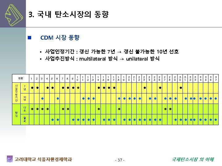 3. 국내 탄소시장의 동향 CDM 시장 동향 n ▪ 사업인정기간 : 갱신 가능한 7년