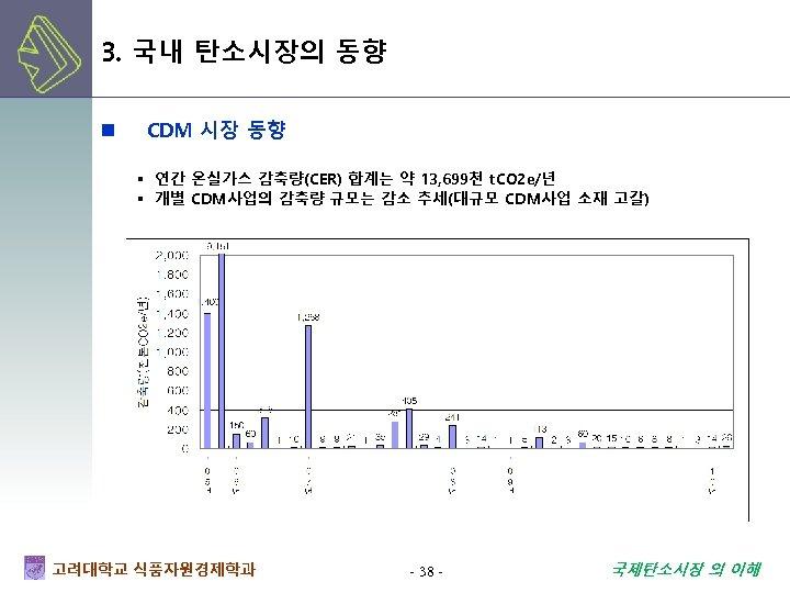 3. 국내 탄소시장의 동향 n CDM 시장 동향 ▪ 연간 온실가스 감축량(CER) 합계는 약