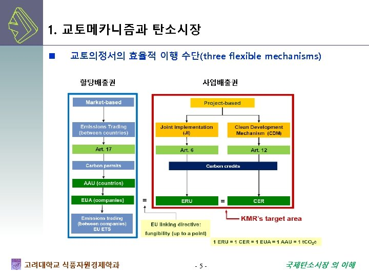 1. 교토메카니즘과 탄소시장 n 교토의정서의 효율적 이행 수단(three flexible mechanisms) 할당배출권 고려대학교 식품자원경제학과 사업배출권