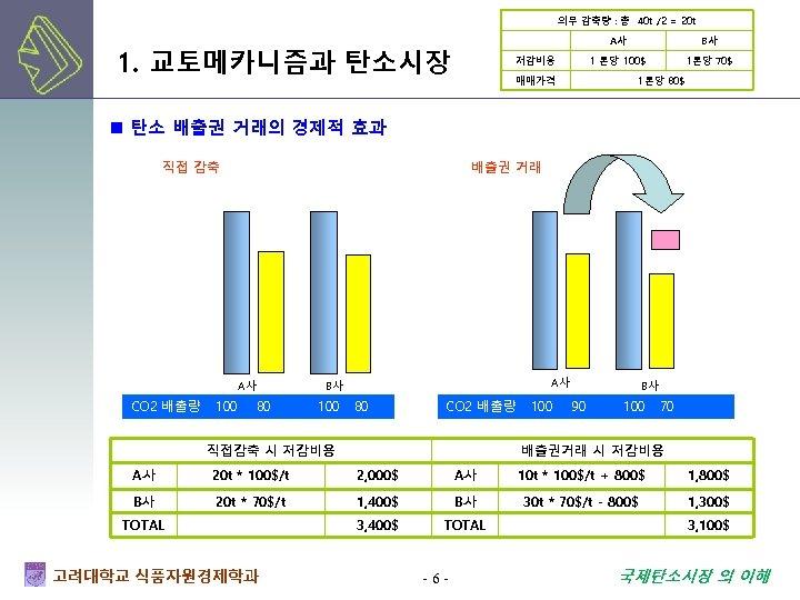 의무 감축량 : 총 40 t /2 = 20 t A사 1. 교토메카니즘과 탄소시장