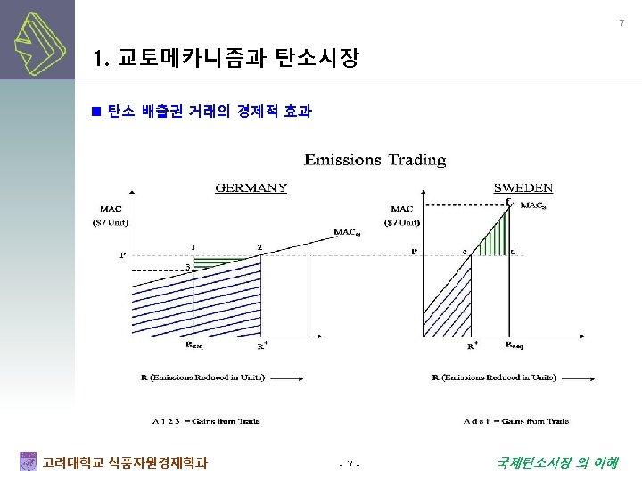 7 1. 교토메카니즘과 탄소시장 n 탄소 배출권 거래의 경제적 효과 고려대학교 식품자원경제학과 -7 -