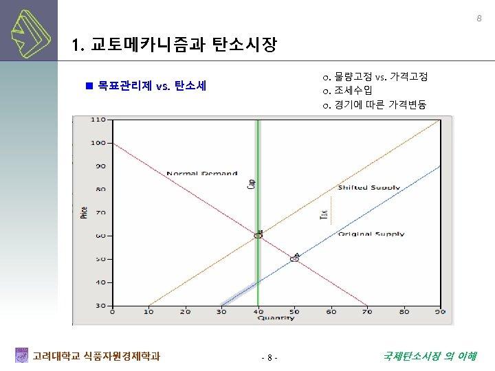 8 1. 교토메카니즘과 탄소시장 o. 물량고정 vs. 가격고정 o. 조세수입 o. 경기에 따른 가격변동