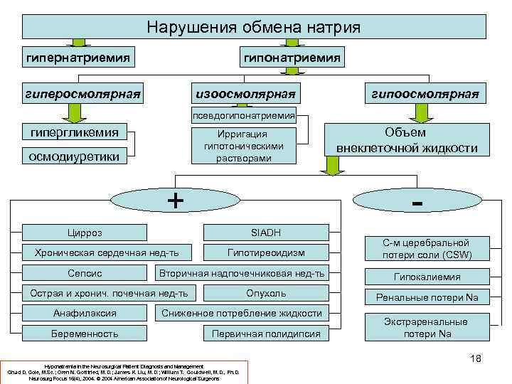 Нарушения обмена натрия гипернатриемия гипонатриемия гиперосмолярная изоосмолярная гипоосмолярная псевдогипонатриемия гипергликемия Ирригация гипотоническими растворами осмодиуретики