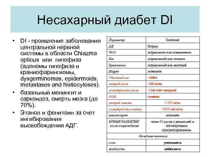 Несахарный диабет DI • DI - проявление заболевания центральной нервной системы в области Chiazma