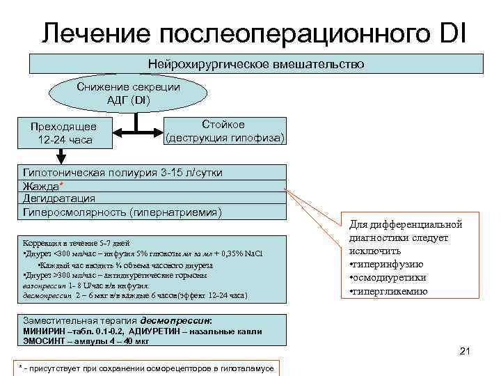 Лечение послеоперационного DI Нейрохирургическое вмешательство Снижение секреции АДГ (DI) Преходящее 12 -24 часа Стойкое