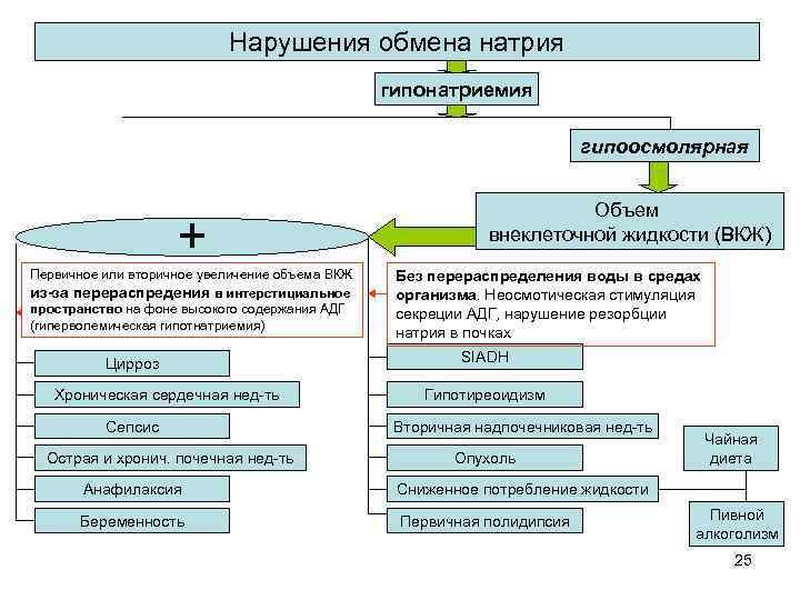 Нарушения обмена натрия гипонатриемия гипоосмолярная + Первичное или вторичное увеличение объема ВКЖ из-за перераспредения
