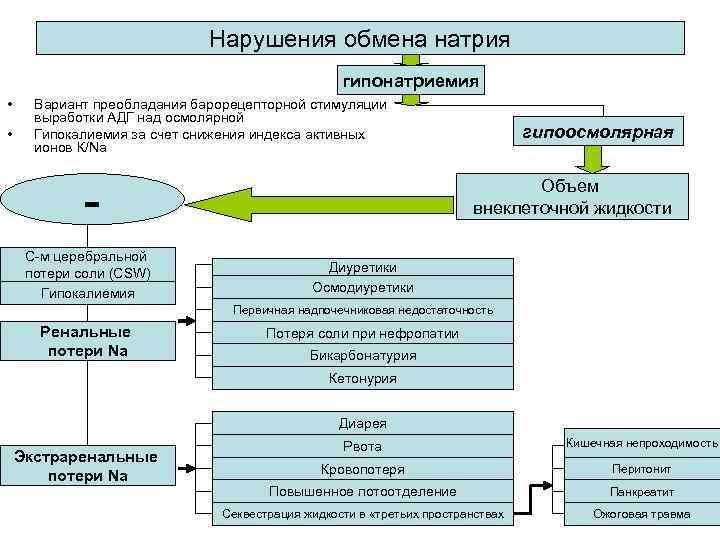 Нарушения обмена натрия гипонатриемия • • Вариант преобладания барорецепторной стимуляции выработки АДГ над осмолярной
