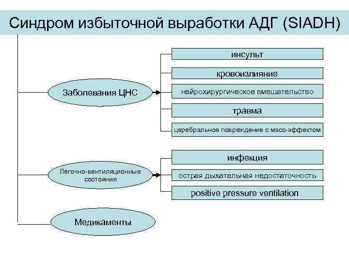 Синдром избыточной выработки АДГ (SIADH) инсульт кровоизлияние Заболевания ЦНС нейрохирургическое вмешательство травма церебральное повреждение