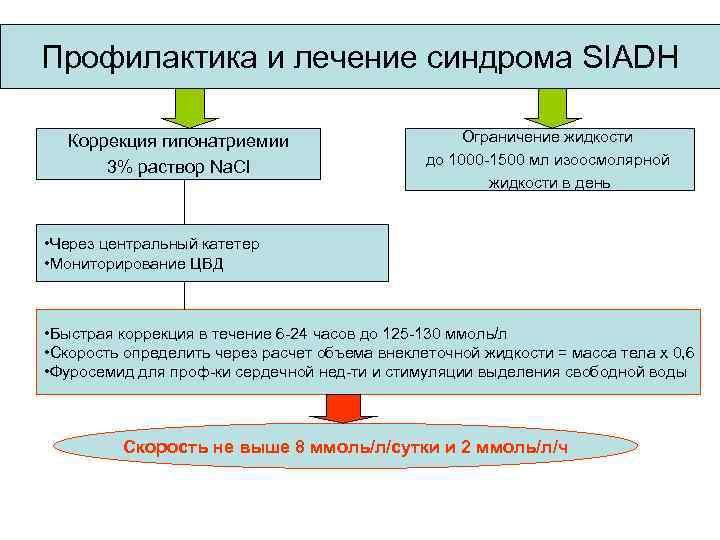 Профилактика и лечение синдрома SIADH Коррекция гипонатриемии 3% раствор Na. Cl Ограничение жидкости до