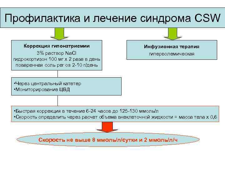 Профилактика и лечение синдрома CSW Коррекция гипонатриемии 3% раствор Na. Cl гидрокортизон 100 мг