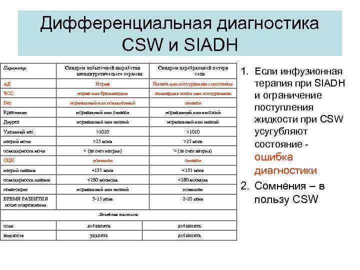 Дифференциальная диагностика CSW и SIADH Параметр Синдром избыточной выработки антидиуретического гормона Синдром церебральной потери