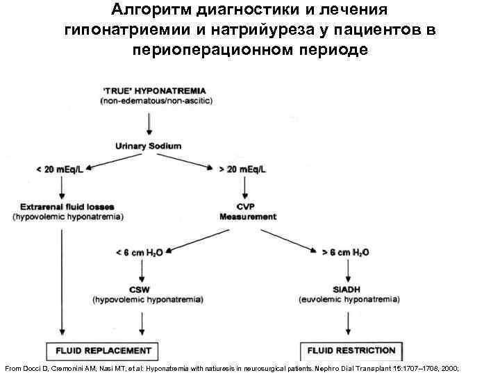 Алгоритм диагностики и лечения гипонатриемии и натрийуреза у пациентов в периоперационном периоде From Docci