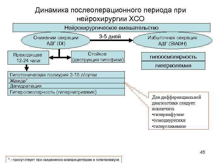 Динамика послеоперационного периода при нейрохирургии ХСО Нейрохирургическое вмешательство Снижении секреции АДГ (DI) Преходящее 12