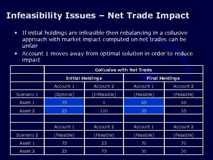 Infeasibility Issues – Net Trade Impact • If initial holdings are infeasible then rebalancing