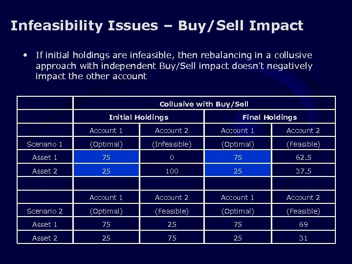 Infeasibility Issues – Buy/Sell Impact • If initial holdings are infeasible, then rebalancing in