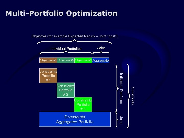 """Multi-Portfolio Optimization Objective (for example Expected Return – Joint """"cost"""") Individual Portfolios Joint Objective"""