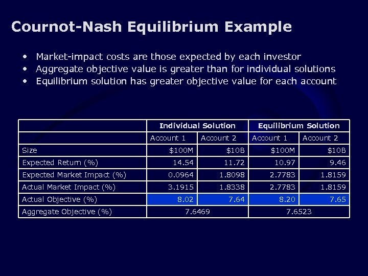 Cournot-Nash Equilibrium Example • Market-impact costs are those expected by each investor • Aggregate