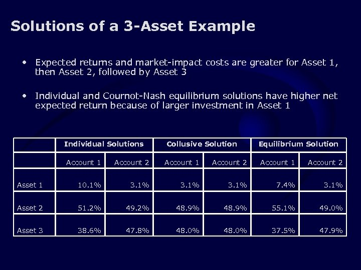 Solutions of a 3 -Asset Example • Expected returns and market-impact costs are greater