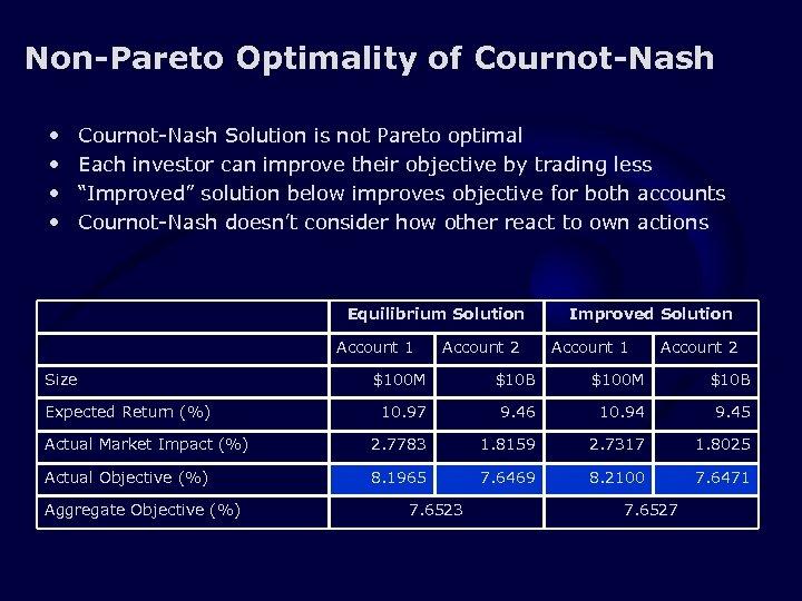 Non-Pareto Optimality of Cournot-Nash • • Cournot-Nash Solution is not Pareto optimal Each investor