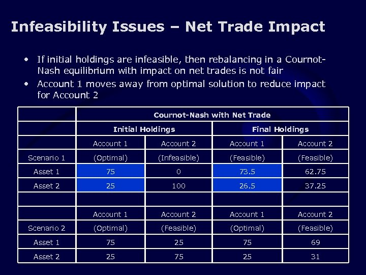 Infeasibility Issues – Net Trade Impact • If initial holdings are infeasible, then rebalancing