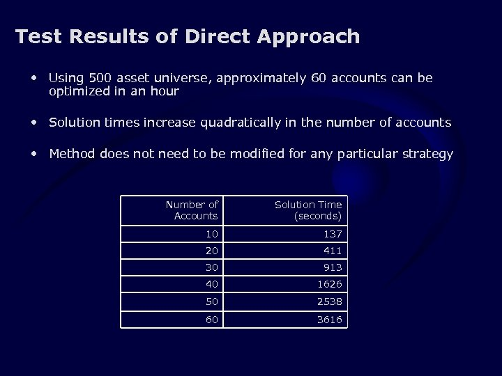 Test Results of Direct Approach • Using 500 asset universe, approximately 60 accounts can