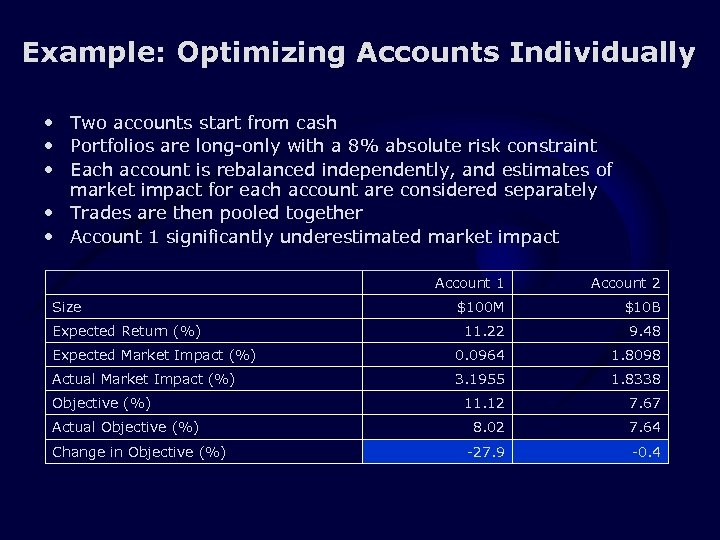Example: Optimizing Accounts Individually • Two accounts start from cash • Portfolios are long-only