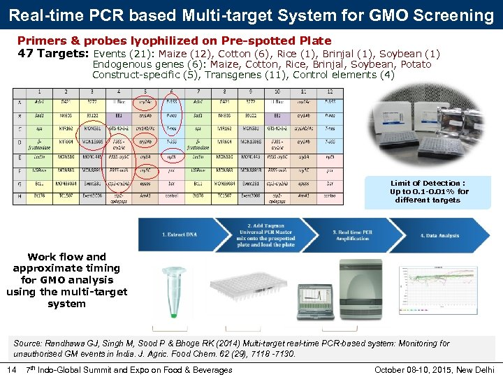 Real-time PCR based Multi-target System for GMO Screening Primers & probes lyophilized on Pre-spotted