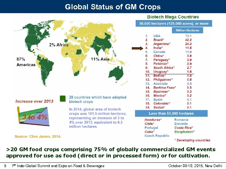 Global Status of GM Crops >20 GM food crops comprising 75% of globally commercialized