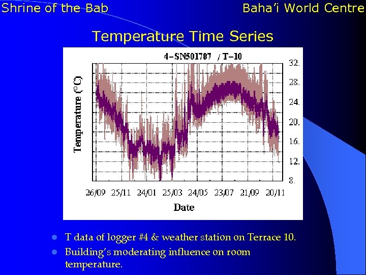 Shrine of the Bab Baha'i World Centre Temperature Time Series T data of logger